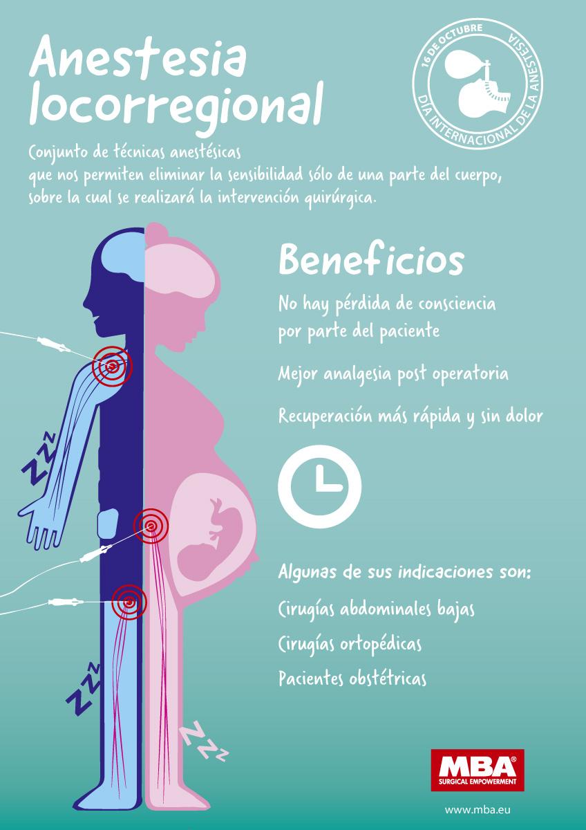 Infografía sobre la anestesia locorregional